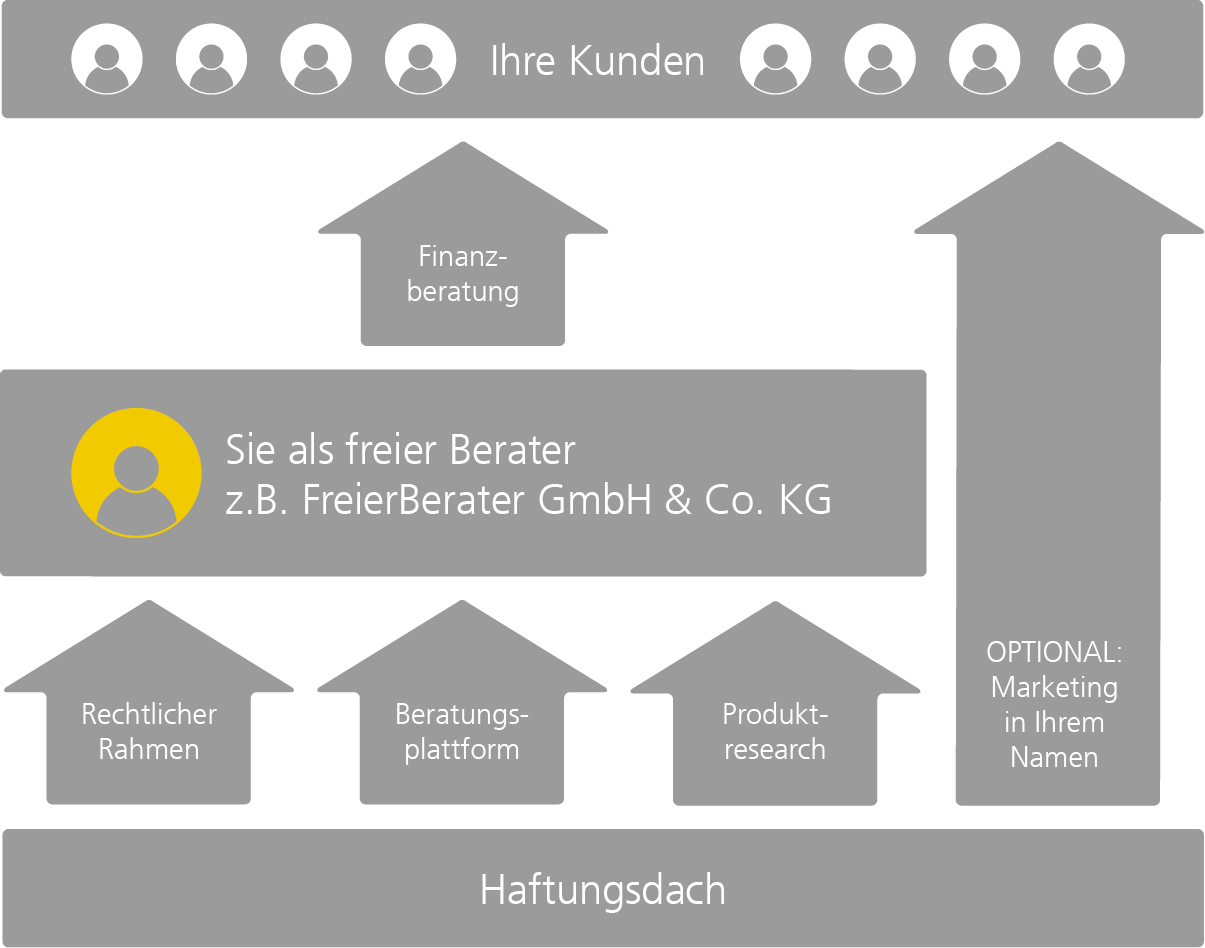 Haftungsdach Private Banker